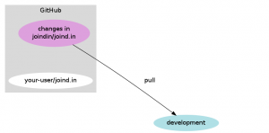 Pull changes from upstream into your development repo