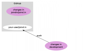 Push changes into your github repo