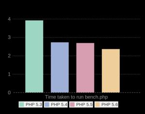 PHP 5.6 比任何一个更低版本都快